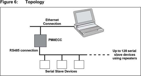 Figure 6: Topology Ethernet Connection PM8ECC RS485 connection Up to 128 serial slave devices using