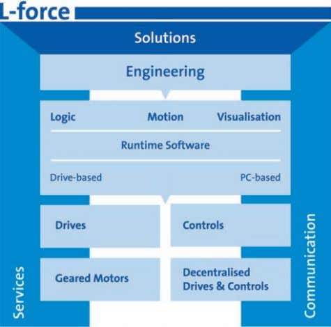 is perfectly matched. Let us help you shape your future. L-force is an integrated range of