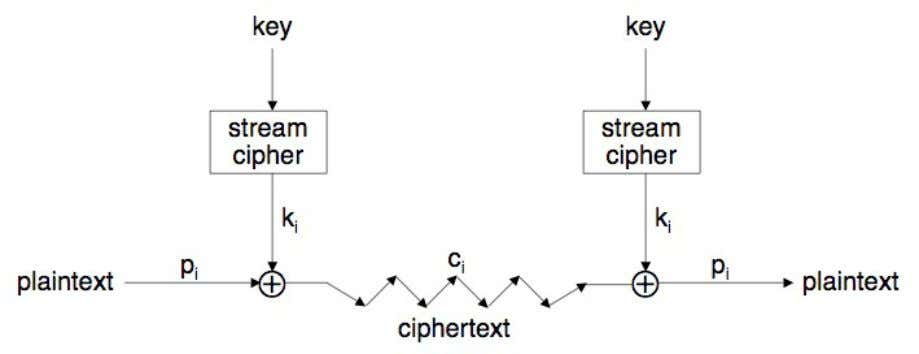 Stream Cipher  Generic view of stream cipher Stream Ciphers 3