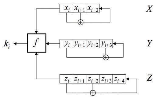 For example, suppose keystream generator is of the form:  And f(x,y,z) = xy ⊕ yz