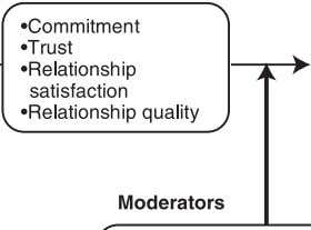 FIGURE 1 Relational Mediator Meta-Analytic Framework a Construct had sufficient reported effects to be included