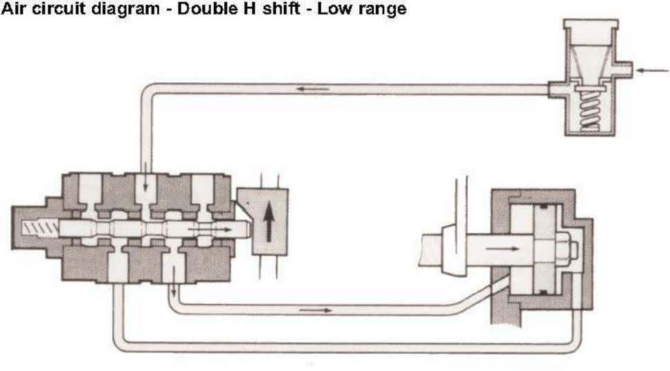 Range shift air circuit diagrams - Double H 30