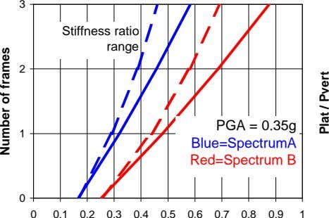 3 Stiffness ratio range 2 PGA = 0.35g 1 Blue=SpectrumA Red=Spectrum B 0 0 0.1