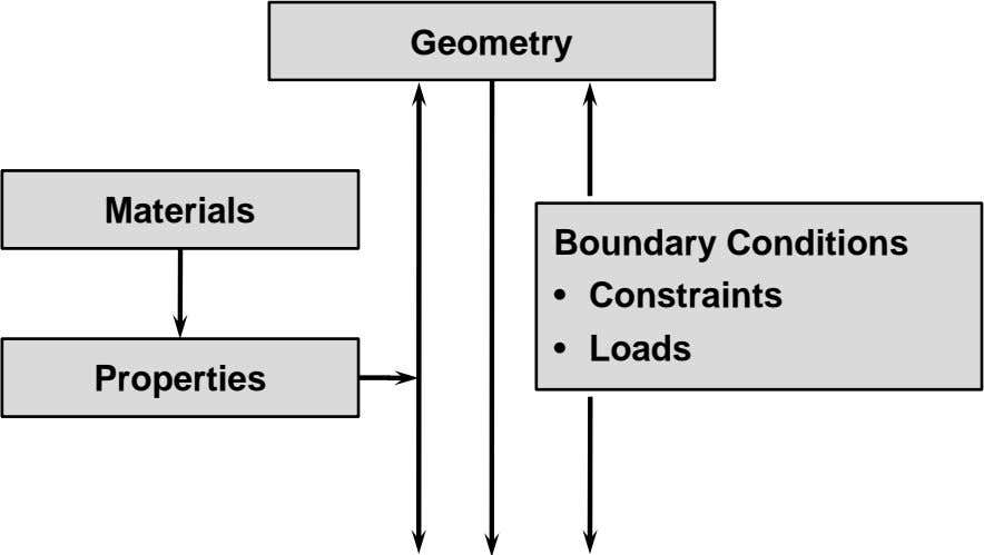 Geometry Materials Boundary Conditions • Constraints • Loads Properties