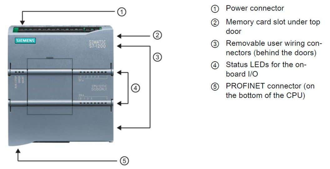 control I/O, and on-board analog inputs in a compact DIN rail mounted housing. Figure 33 -