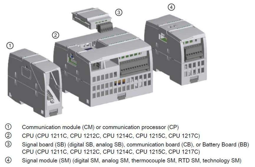 CPU with additional I/O or other communication protocols. Figure 36 - CPU Expansion Overview Installation of