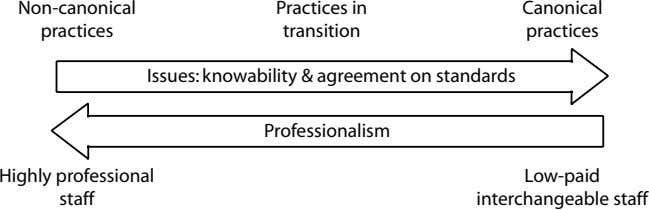 Non-canonical Practices in Canonical practices transition practices Issues: knowability & agreement on standards