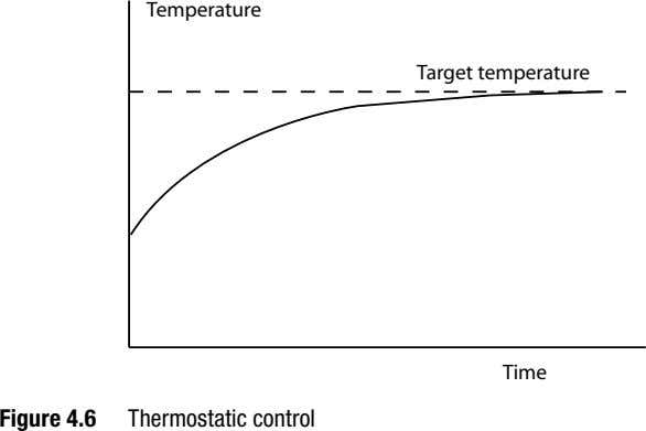 Temperature Target temperature Time Figure 4.6 Thermostatic control