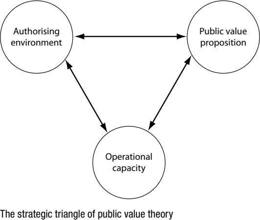 Authorising Public value environment proposition Operational capacity The strategic triangle of public value theory