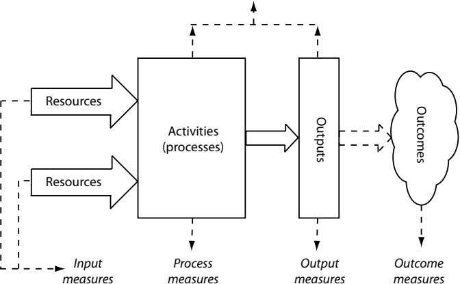 Resources Activities (processes) Resources Input Process Output Outcome measures measures measures measures