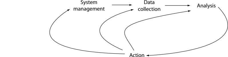 System Data Analysis management collection Action