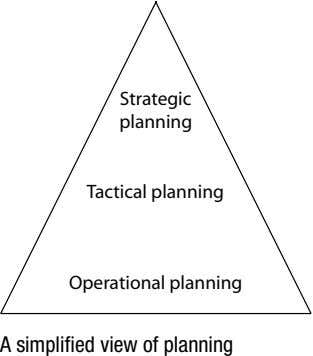 Strategic planning Tactical planning Operational planning A simplifi ed view of planning
