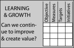 LEARNING & GROWTH Can we contin- ue to improve & create value? Objective Measures Targets