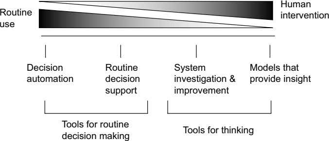 Human Routine intervention use Decision Routine System Models that automation decision investigation &