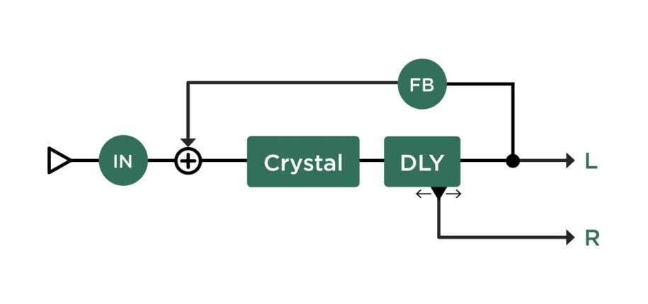 20 Crystal Delay The Crystal Delay is based on the Two Tap Delay , with a