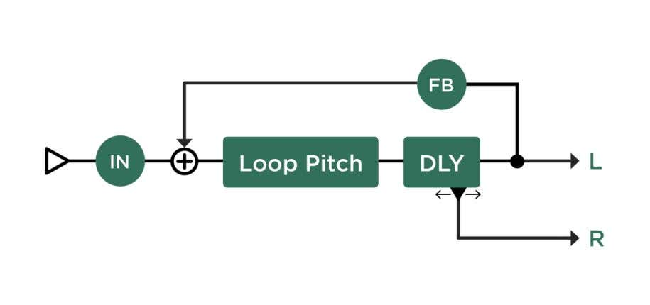 Delay is based on the Two Tap Delay as well, with a Chromatic Pitch shifter in