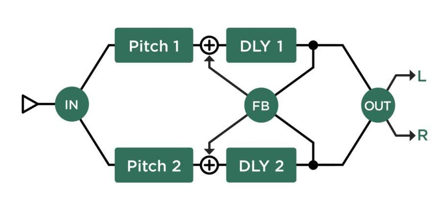 for one pitch shifted delay, then set Pitch parameters to identical values. Dual Chromatic Delay and