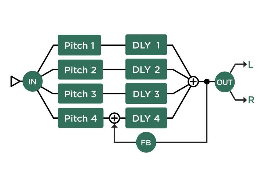 pitch shifters allows for very natural sounding Melody Delay arpeggios. Melody Chromatic Delay and Melody Harmonic