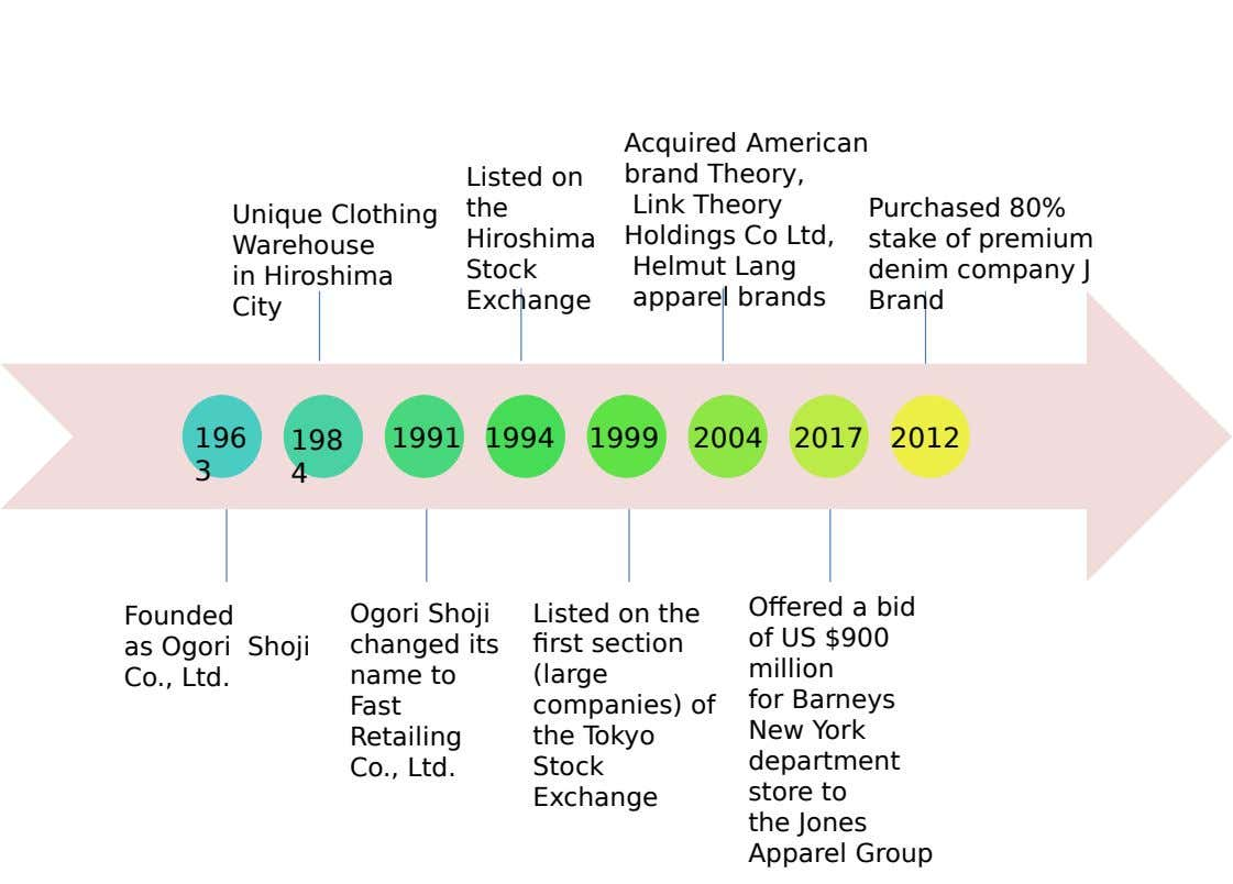 Acquired American Listed on brand Theory, the Link Theory Purchased 80% Unique Clothing Hiroshima Holdings Co