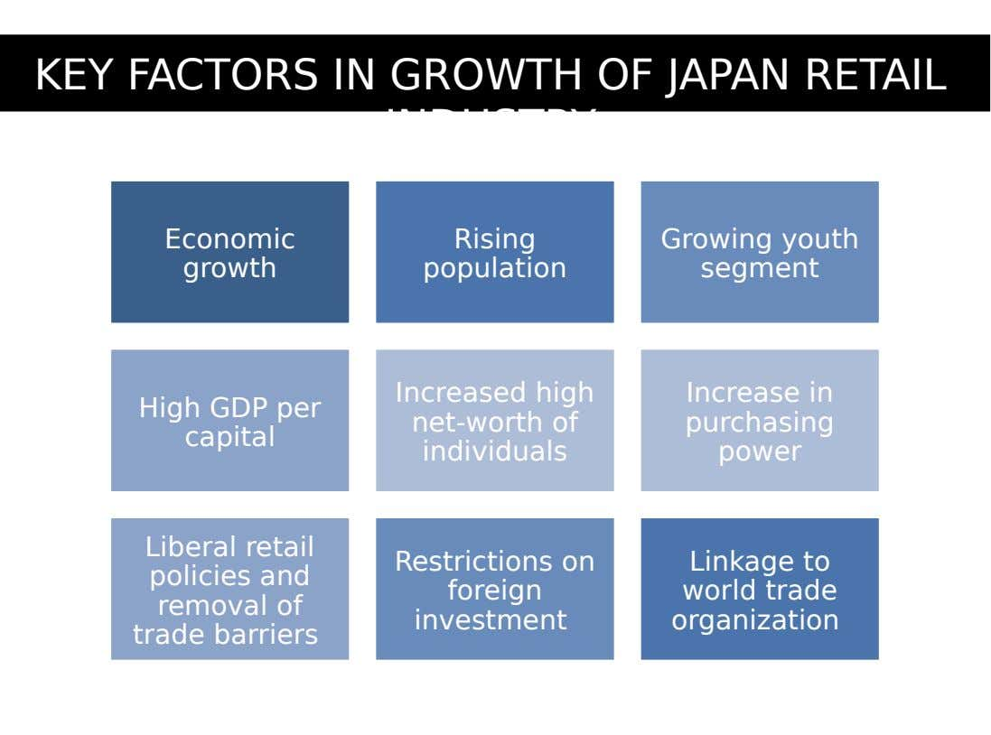 KEY FACTORS IN GROWTH OF JAPAN RETAIL INDUSTRY Economic Rising growth population Growing youth segment High