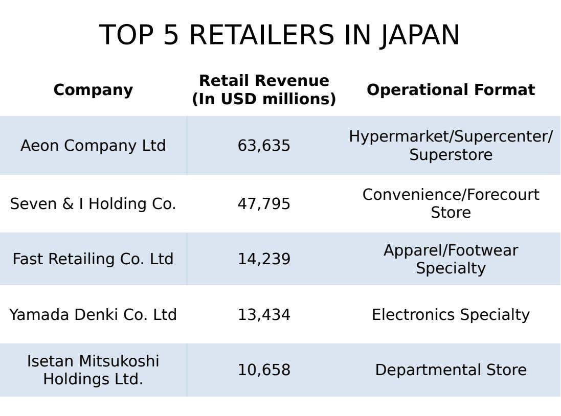 TOP 5 RETAILERS IN JAPAN Retail Revenue Company Operational Format (In USD millions) Hypermarket/Supercenter/ Aeon Company
