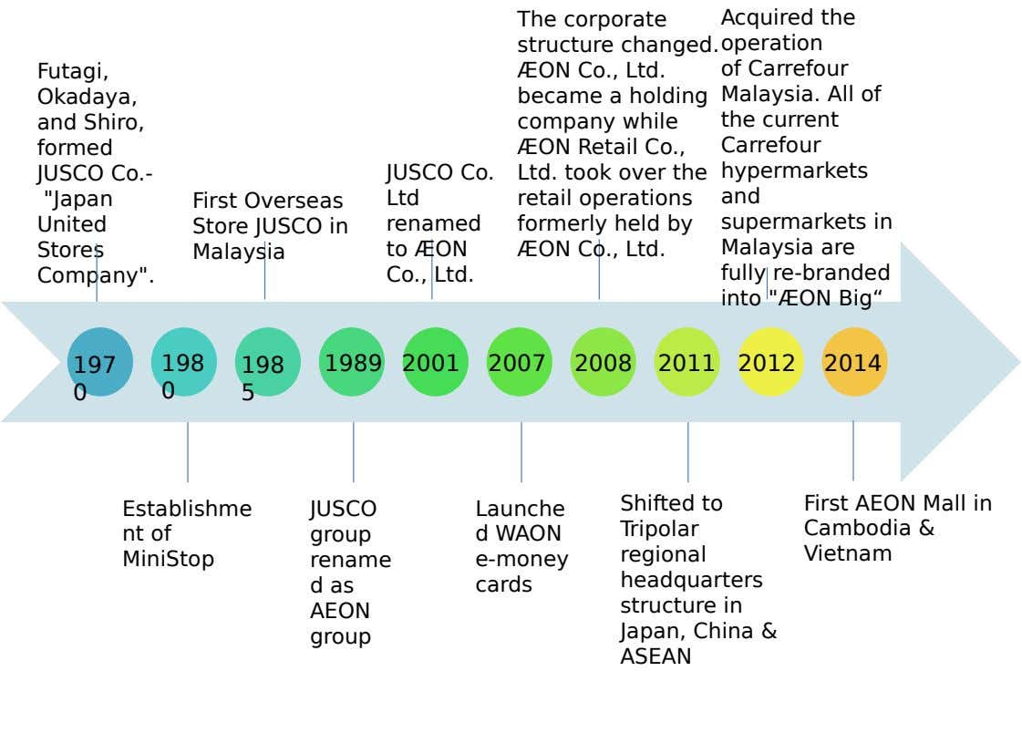 The corporate Acquired the structure changed. operation Futagi, Okadaya, and Shiro, formed JUSCO Co.- JUSCO Co.