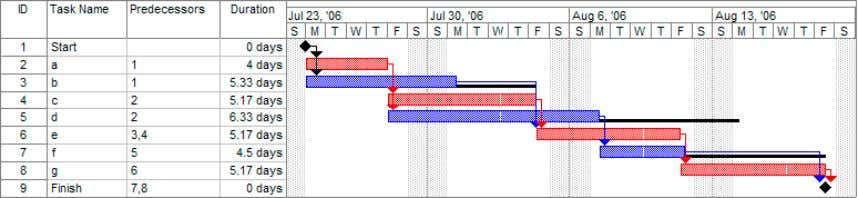 Penetration Testing in Practice | PenTest Magazine Figure 3� Sample Gantt chart (not related to Figure