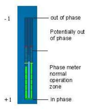 Note : The audio phase meter indicates a signal out of phase when the center bar