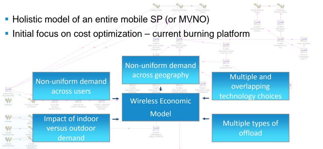  Holistic model of an entire mobile SP (or MVNO)  Initial focus on cost