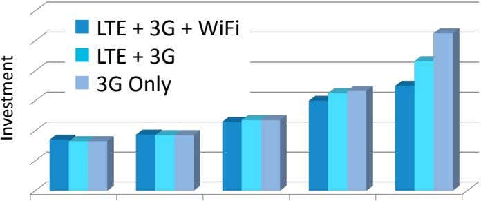  LTE + 3G + WiFi  LTE + 3G  3G Only Investment