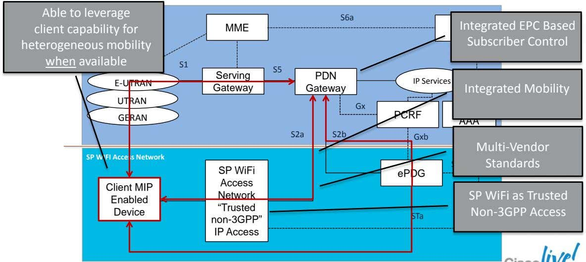 Able to leverage S6a Integrated EPC Based client capability for heterogeneous mobility MME Subscriber Control