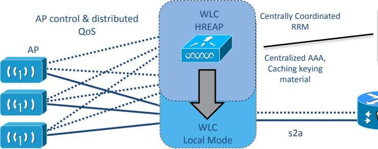 WLC AP control & distributed QoS HREAP Centrally Coordinated RRM AP Centralized AAA, Caching keying