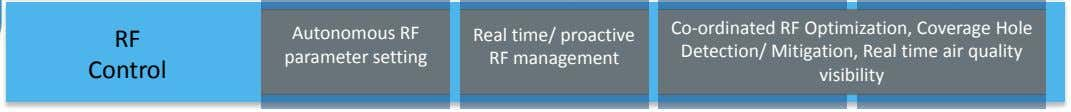 RF Autonomous RF parameter setting Real time/ proactive RF management Control Co-ordinated RF Optimization, Coverage
