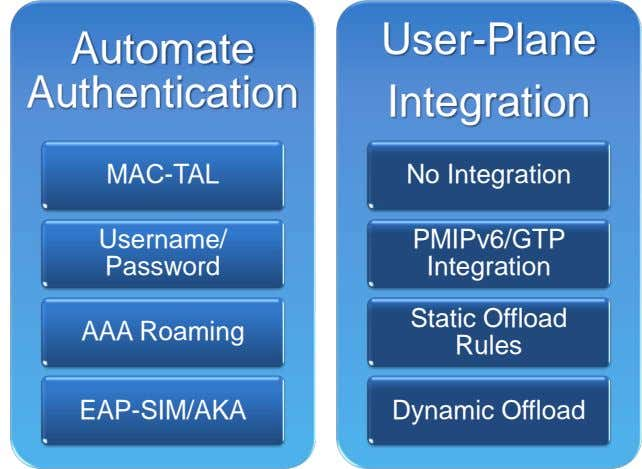 User-Plane Automate Authentication Integration MAC-TAL No Integration Username/ PMIPv6/GTP Password Integration