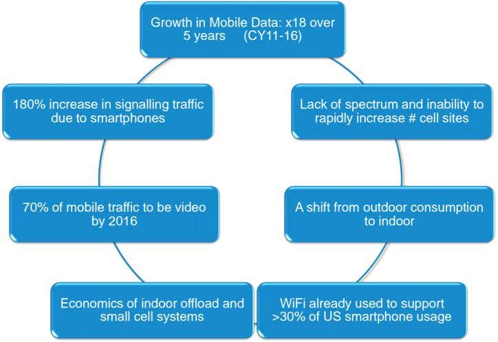 Growth in Mobile Data: x18 over 5 years (CY11-16) 180% increase in signalling traffic due