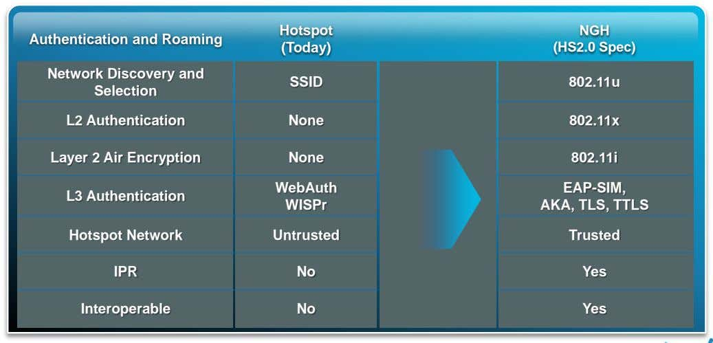 Hotspot Authentication and Roaming (Today) NGH (HS2.0 Spec) Network Discovery and Selection SSID 802.11u L2