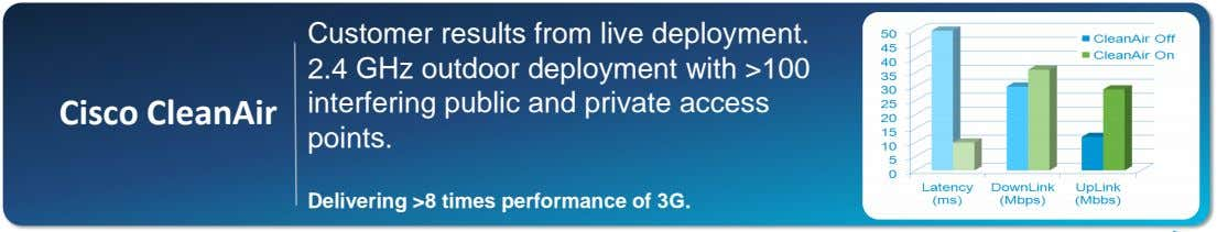 Cisco CleanAir Customer results from live deployment. 2.4 GHz outdoor deployment with >100 interfering public