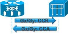 User Record Cached less Client- Policy & Charging Gx/Gy: CCR DHCP Discover DHCP Relay Gx/Gy: CCA