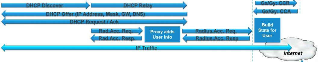 Gx/Gy: CCR DHCP Discover DHCP Relay Gx/Gy: CCA DHCP Offer (IP Address, Mask, GW, DNS)