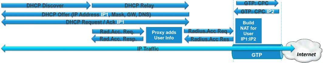 GTP: CPC DHCP Discover DHCP Relay GTP: CPC IP2 DHCP Offer (IP Address IP1, Mask,