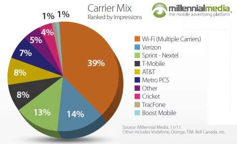 Drivers for Change: Wi-Fi Availability & Usage Pattern • Majority consumption occurs indoors (home, office, venues)