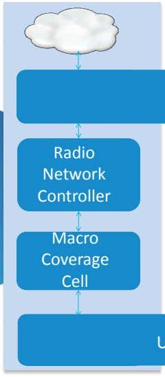 Packet Core Radio Network Controller Macro Coverage Cell UE