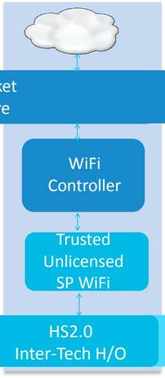 WiFi Controller Trusted Unlicensed SP WiFi HS2.0 Inter-Tech H/O