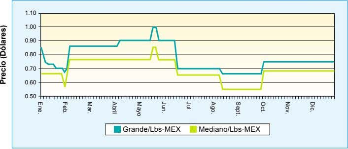 1.10 1.00 0.90 0.80 0.70 0.60 0.50 Grande/Lbs-MEX Mediano/Lbs-MEX Dic. Nov. Oct. Sept. Ago. Jul