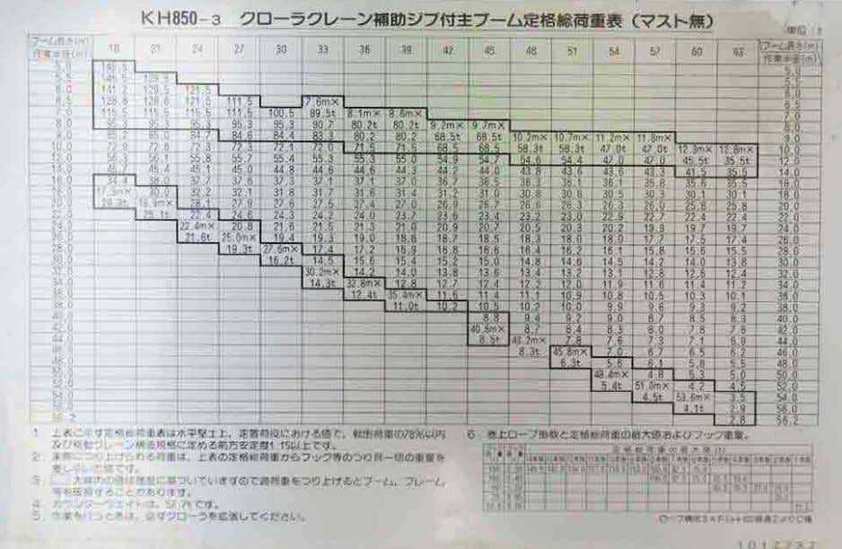 it is furnished by the manufacturer or builder of the crane. Capacity chart displayed in language
