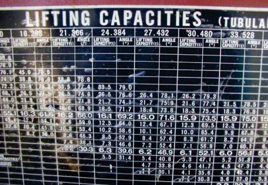 LIFTING OPERATIONS Capacity chart in language (English) understood by the crane operator and lifting supervisor Load