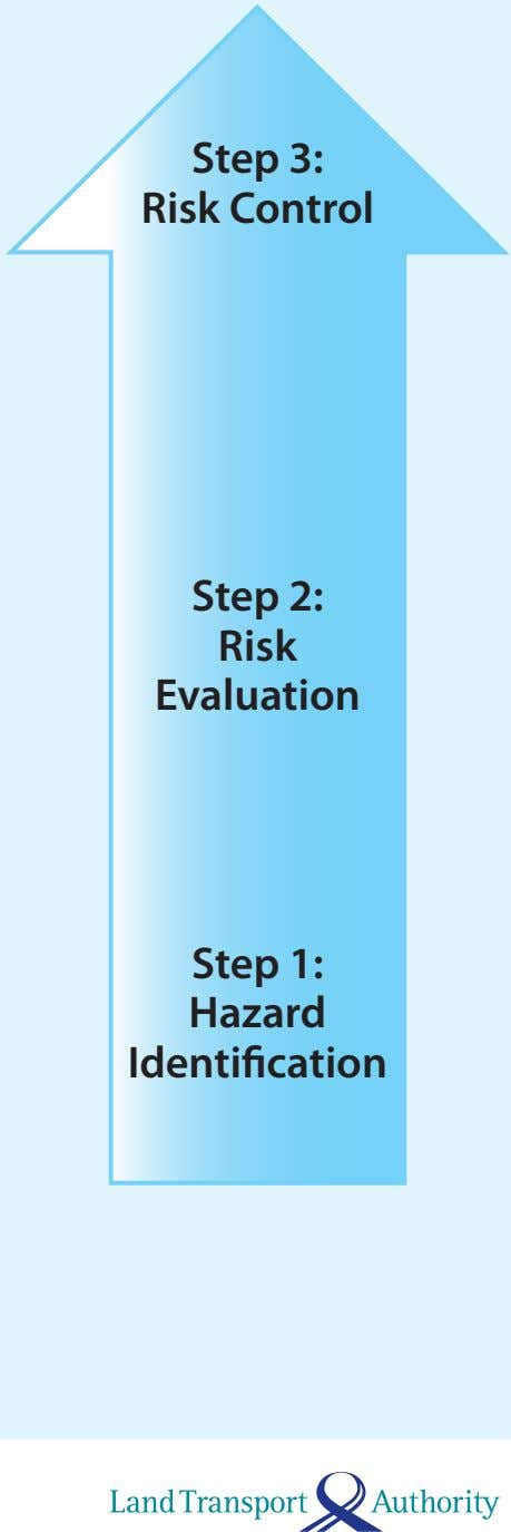 Step 3: Risk Control Step 2: Risk Evaluation Step 1: Hazard Identification