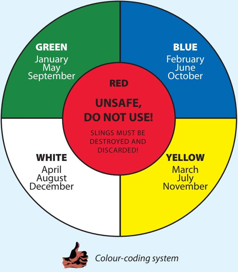 GREEN BLUE January February May June September October RED UNSAFE, DO NOT USE! SLINGS MUST