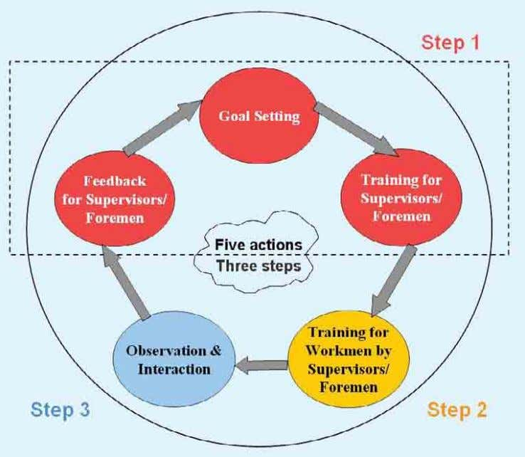 results according to the intervention cycle below. BBS Intervention Cycle Step 1 : Observation results and
