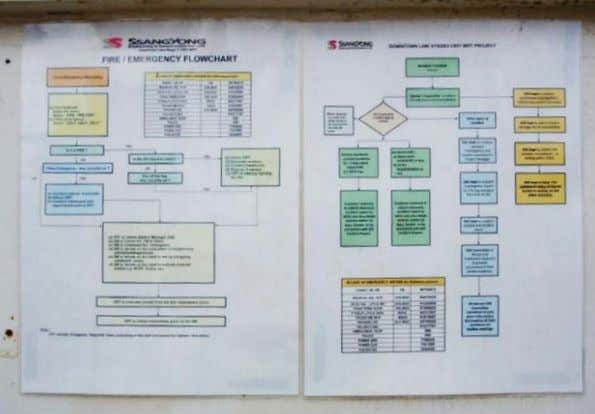 persons in the confined space in the event of an emergency. Emergency flowchart prominently displayed on